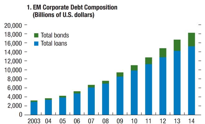 EM corp debt