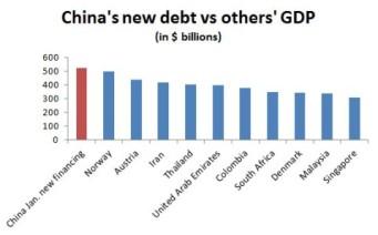 china-jan-new-debt-480x299