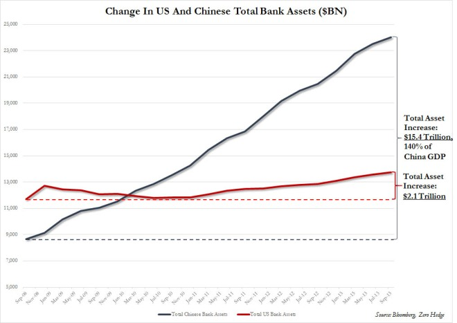 china20vs20us20bank20assets20-20total20and20change