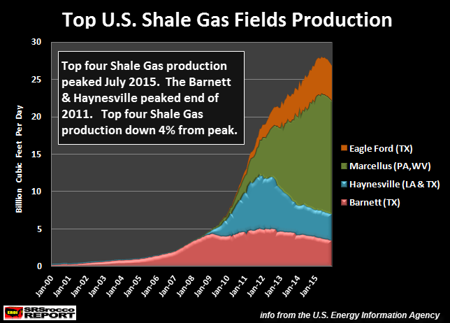 top-u-s-shale-gas-fields-production