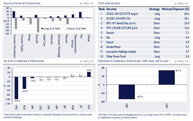 odey-6-27-big-chart