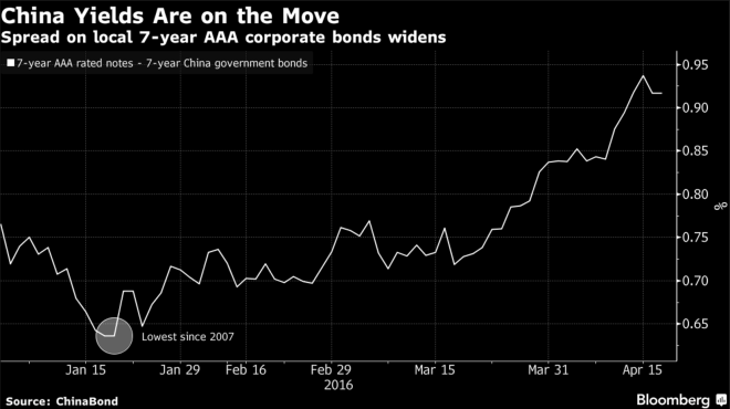 China Bond Spreads