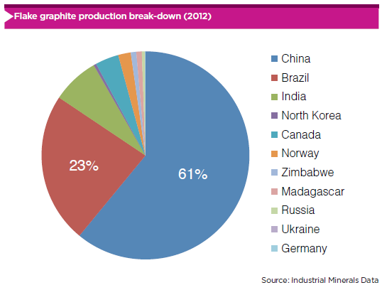 graphite-production-2012