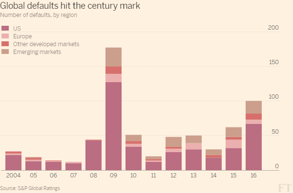 global_defaults_hit_the_century_mark-column_chart-ft-web-themelarge-600x397