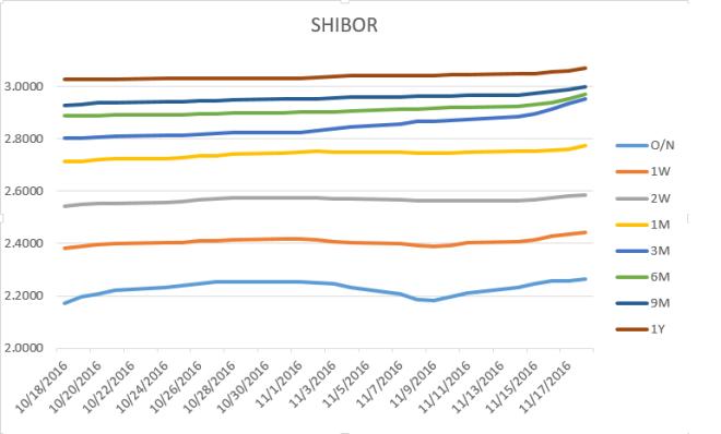 shibor3